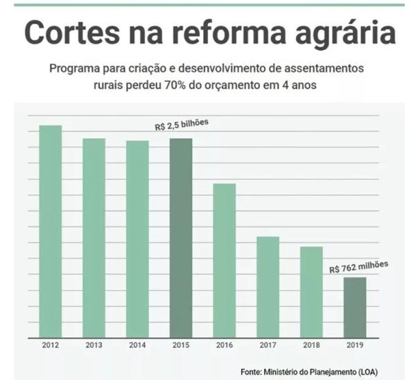 brasil101 - gráfico