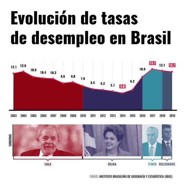 Brasil101 II
