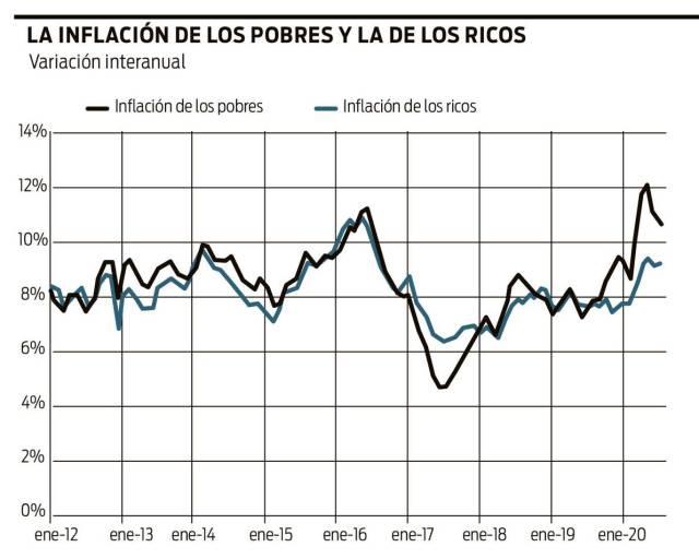 Inflación G2