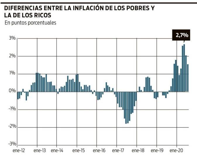 Inflación G3